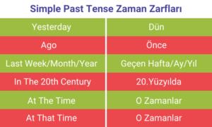 Simple Past Tense Zaman Zarfları